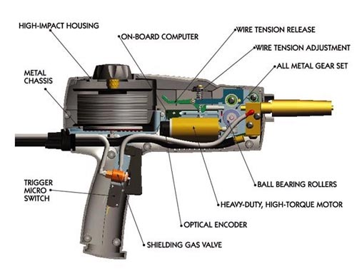 processaids products special tools & equipments goweld  mig welding machine diagram #42